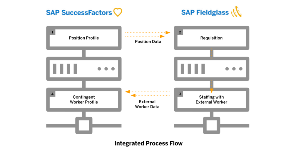 Total Workforce Management SAP SuccessFactors Fieldglass integration