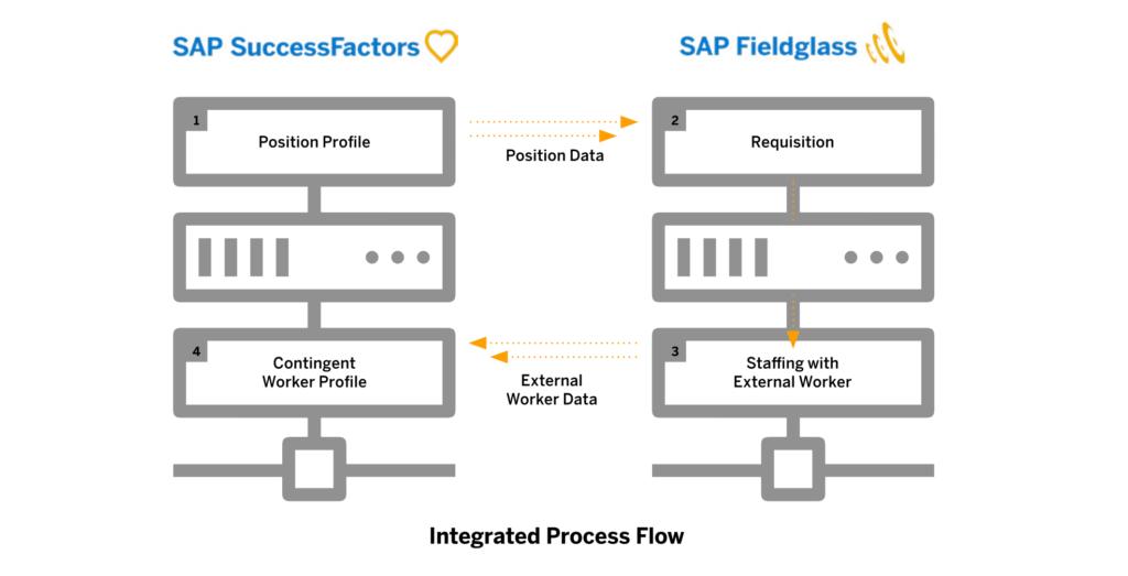 Total Workforce Management SAP SuccessFactors Fieldglass integration