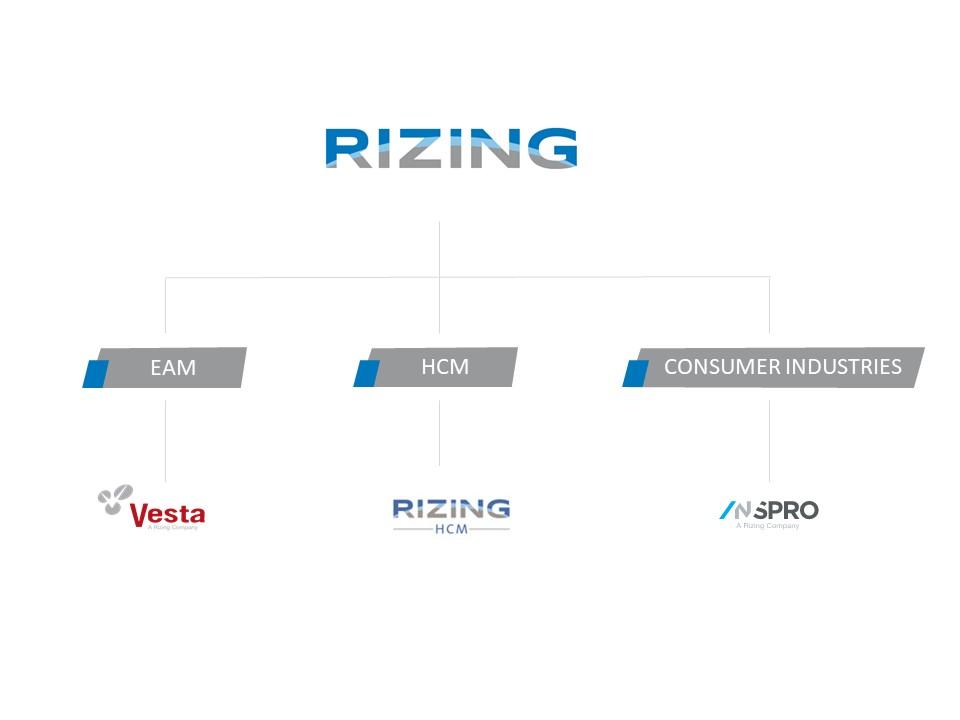 Rizing Portfolio Structure