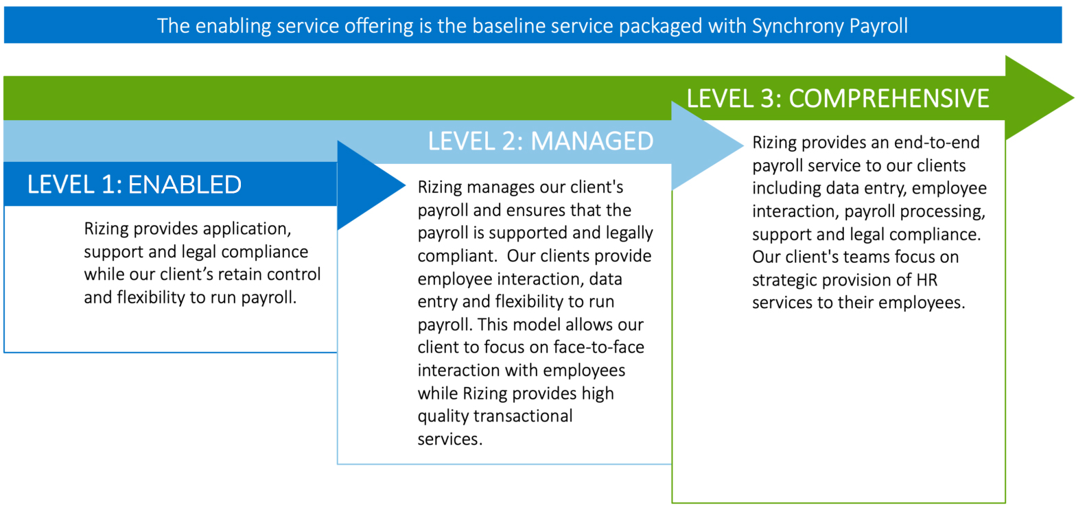 Cloud Payroll Service Options