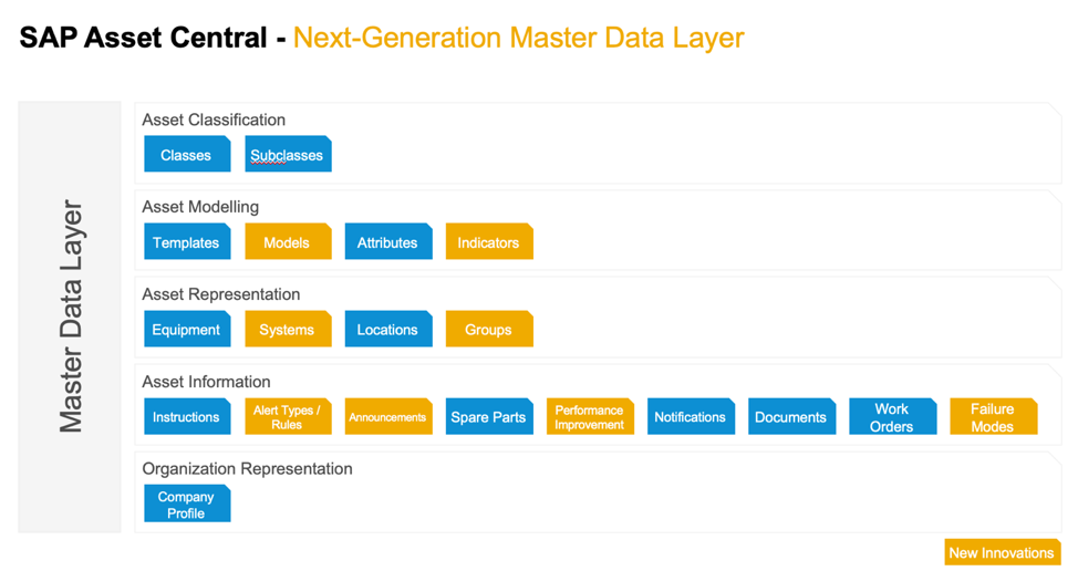 SAP intelligent asset management strategy Master Data