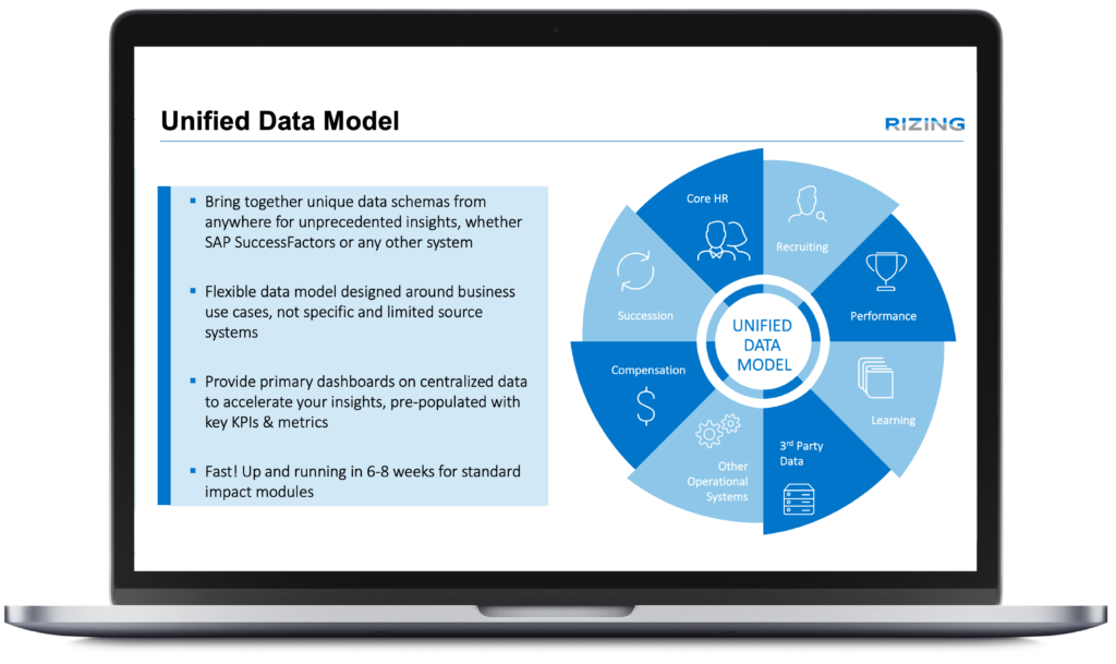 Unified-Data-Model