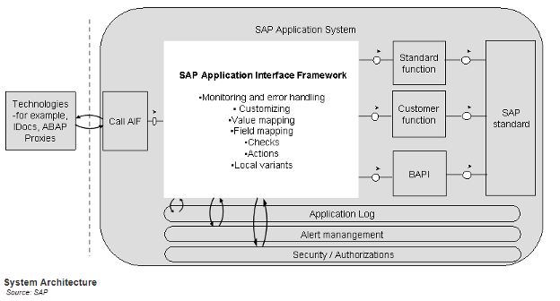 SAP Application Interface Framework (AIF)