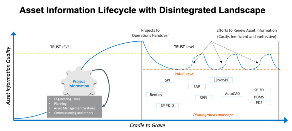 Asset Information Lifecycle