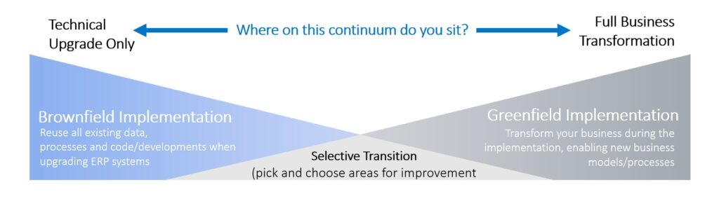 Mainstream Poll Where on the continuum do you sit for an upgrade
