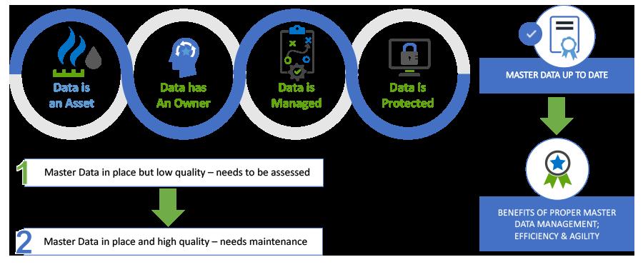 Enterprise Asset Management Data